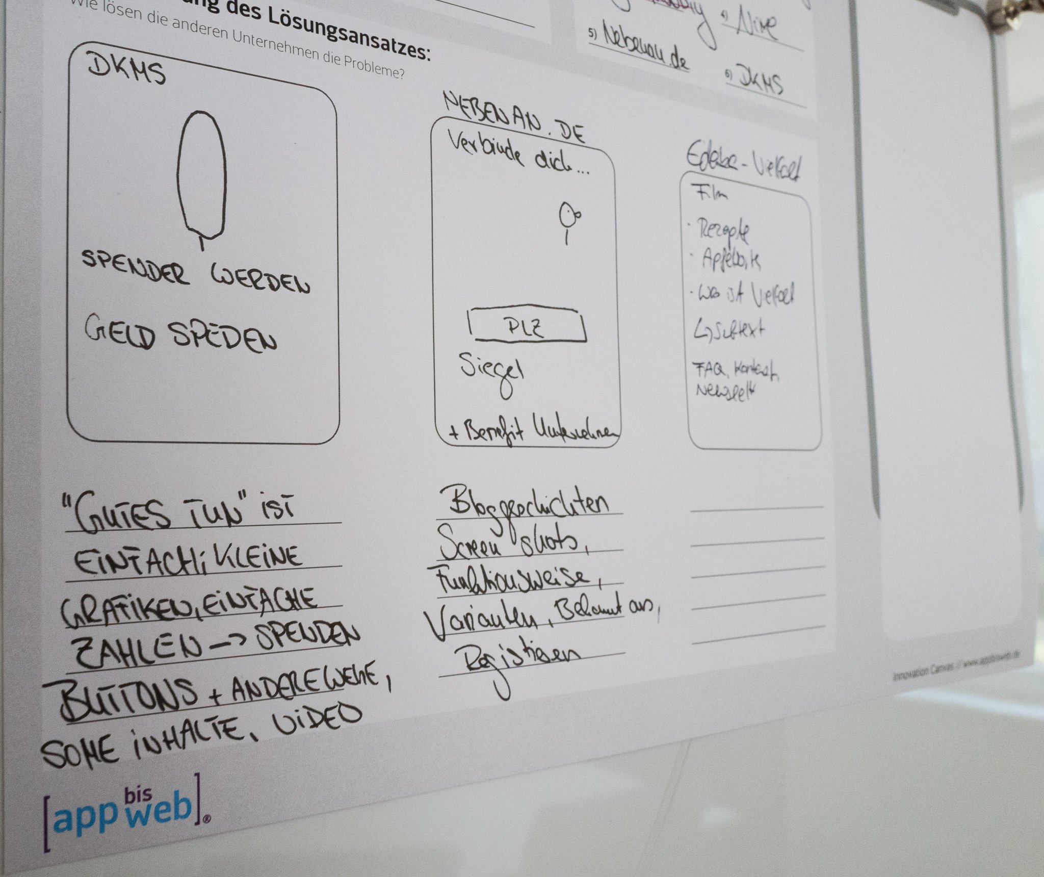 Design und Strategie Workshop