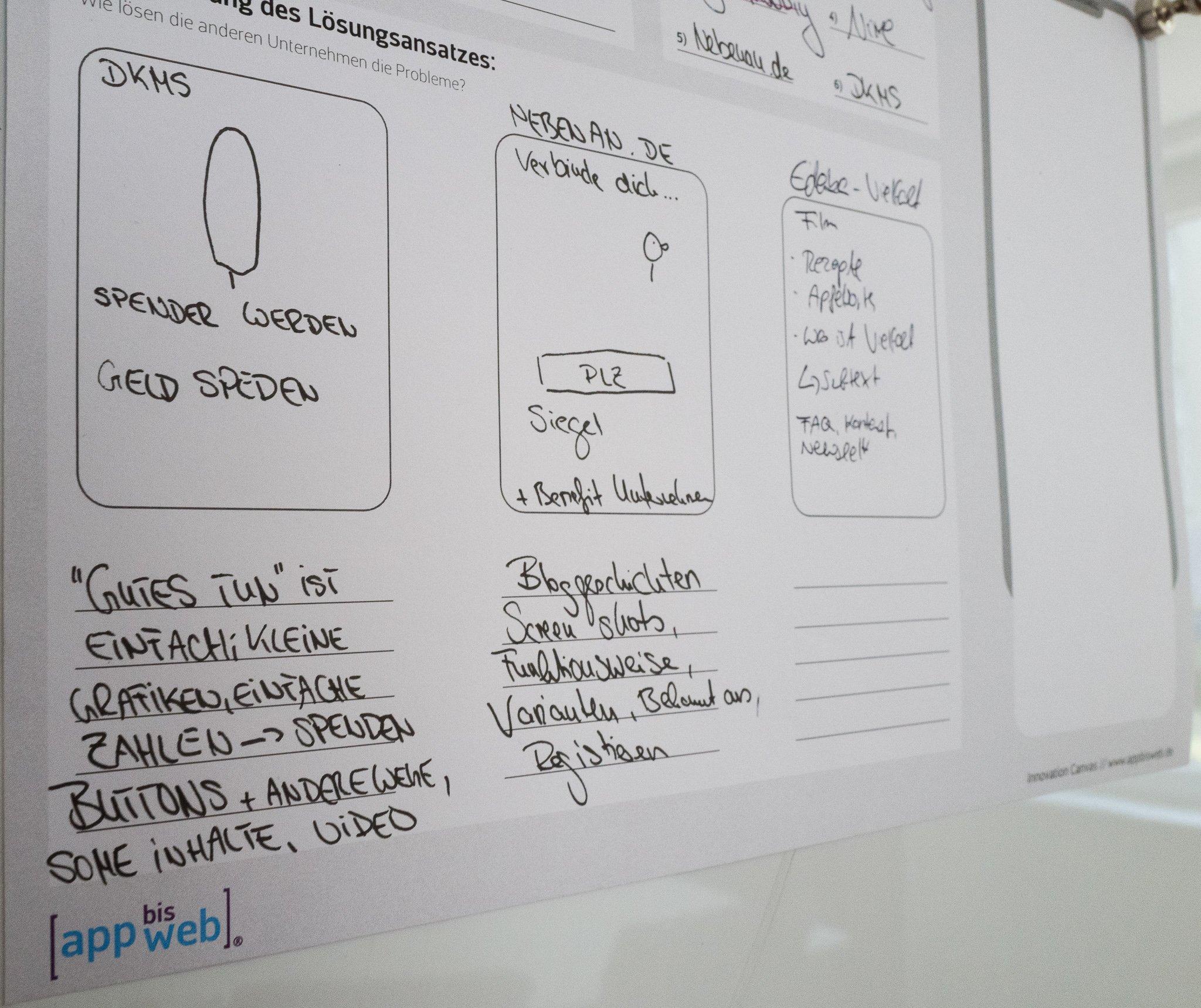 Design und Strategie Workshop