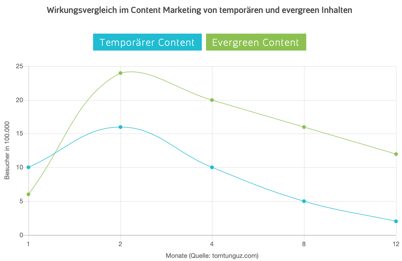 Temporaerer content vs. Ever Green Content