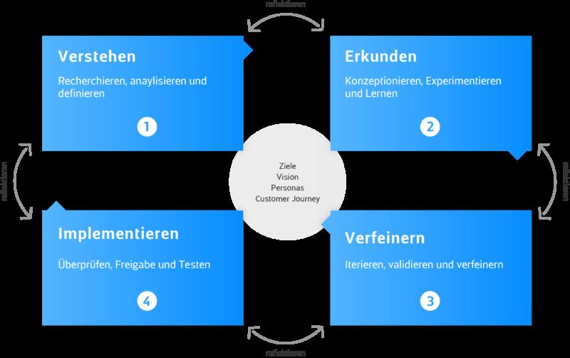 App bis Web Design Framework