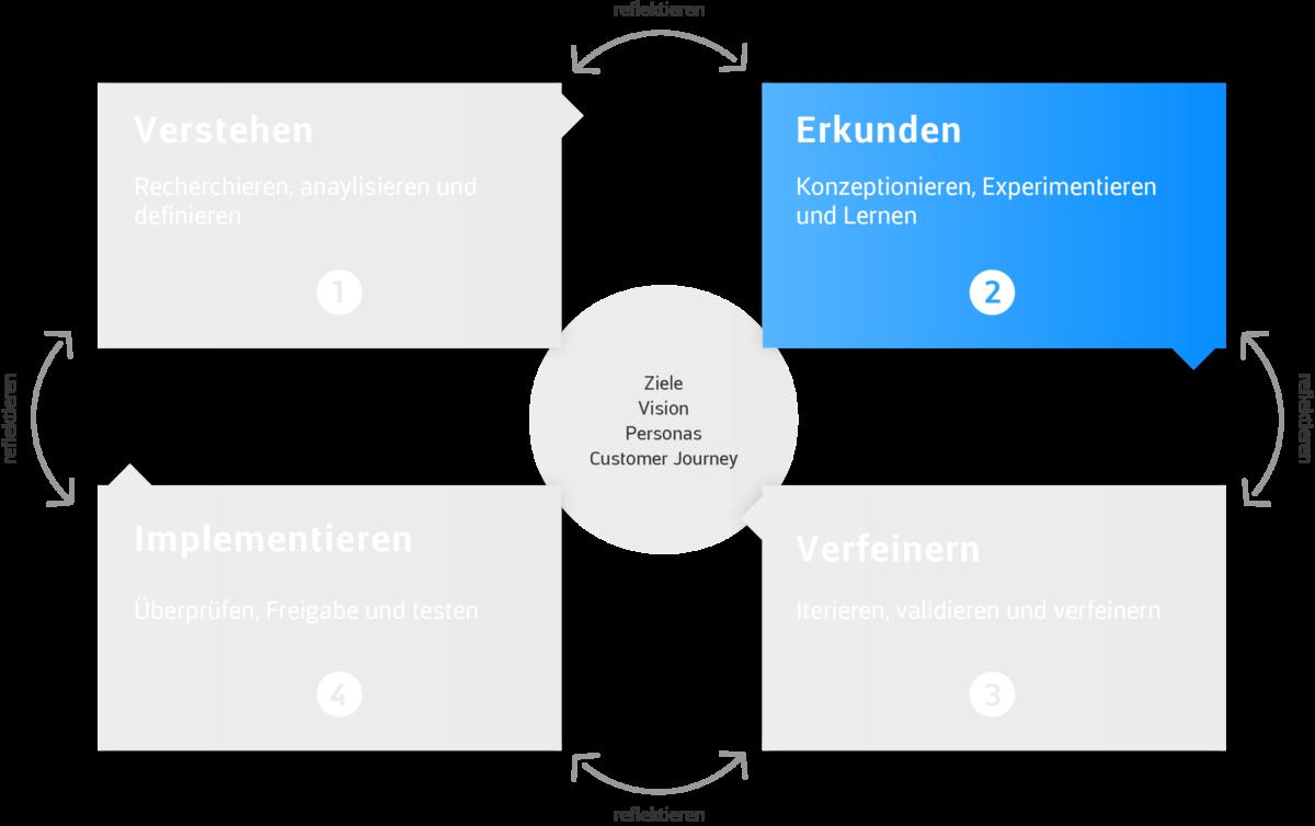 app-bis-web-design-framework-erkunden-1200×754