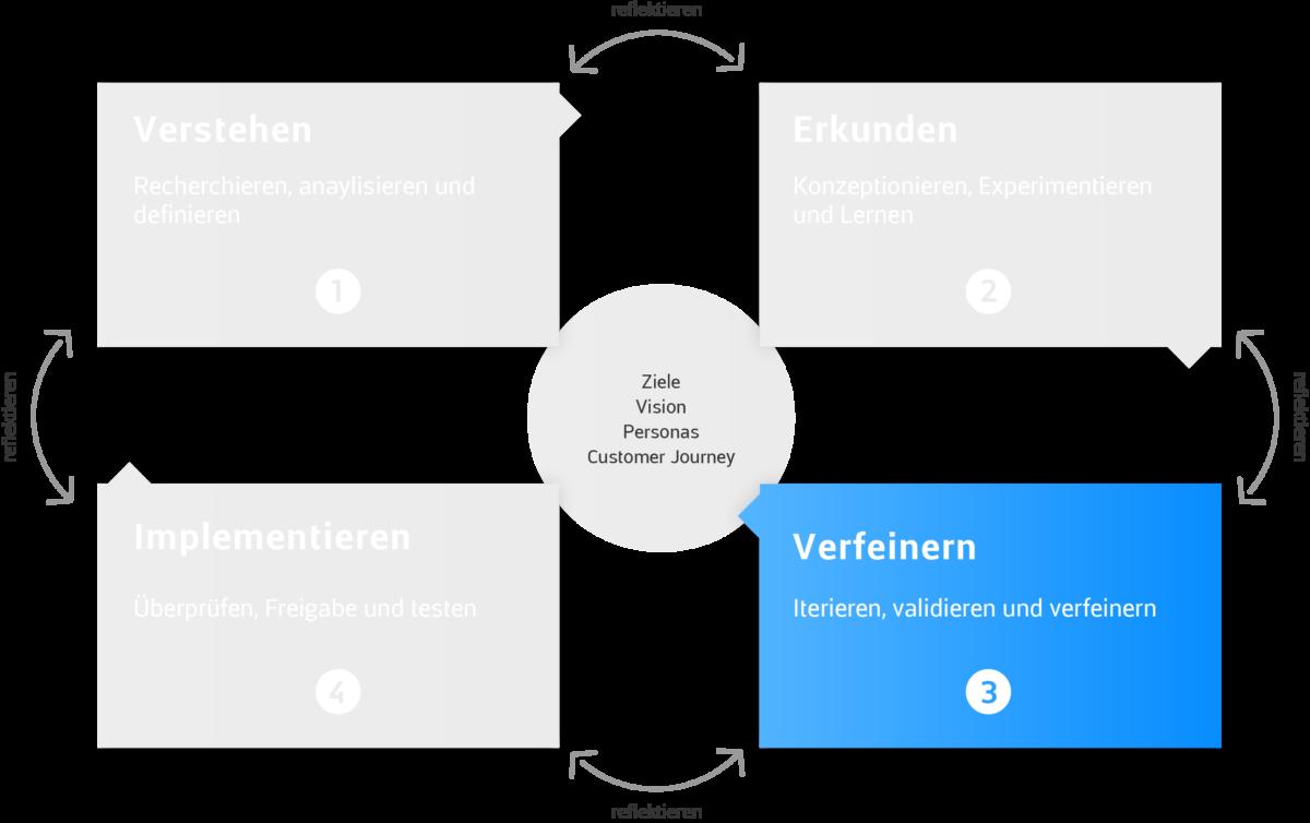 app-bis-web-design-framework-verfeinern-1200×754