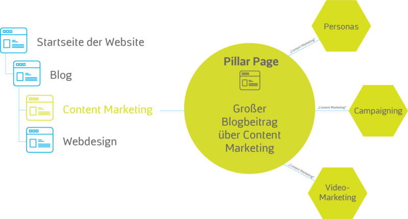 Content Marketing Cluster Themen
