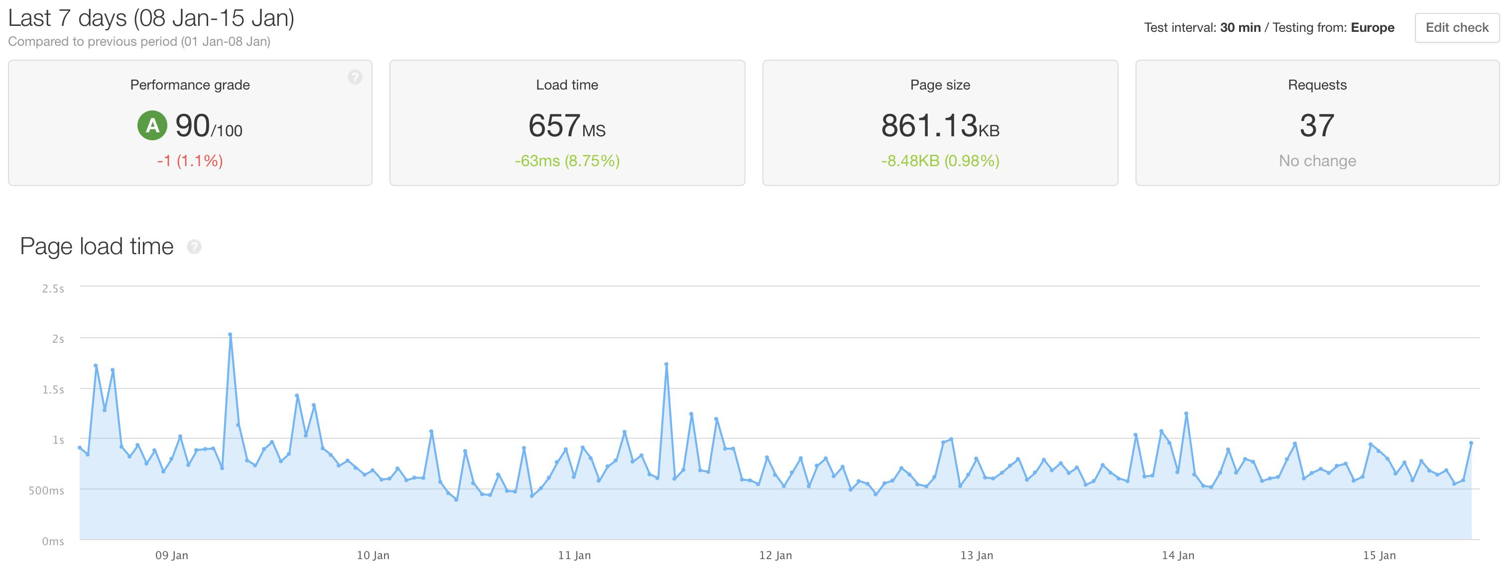 PageSpeed Seitenladegeschwindigkeit einer WordPress Websites mit Pingdom gemessen