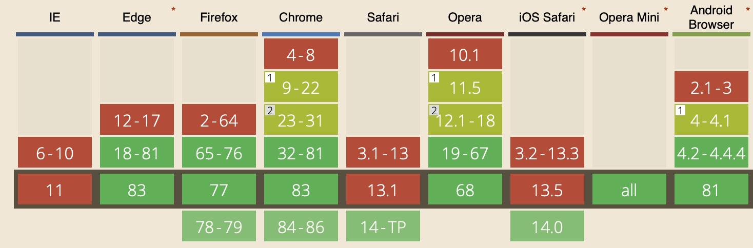 WebP Browser Supportübersicht